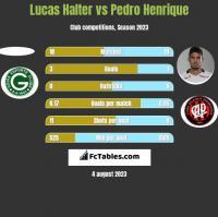Lucas Halter vs Pedro Henrique h2h player stats