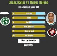 Lucas Halter vs Thiago Heleno h2h player stats
