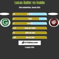 Lucas Halter vs Ivaldo h2h player stats