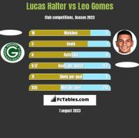 Lucas Halter vs Leo Gomes h2h player stats