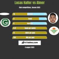 Lucas Halter vs Abner h2h player stats
