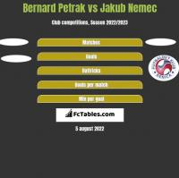Bernard Petrak vs Jakub Nemec h2h player stats