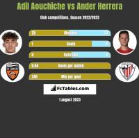 Adil Aouchiche vs Ander Herrera h2h player stats