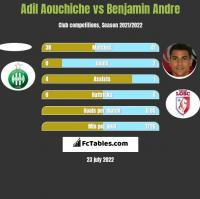 Adil Aouchiche vs Benjamin Andre h2h player stats