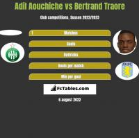 Adil Aouchiche vs Bertrand Traore h2h player stats