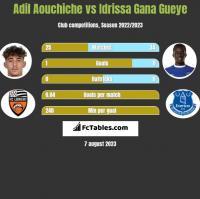 Adil Aouchiche vs Idrissa Gana Gueye h2h player stats