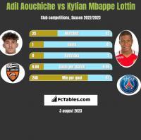Adil Aouchiche vs Kylian Mbappe Lottin h2h player stats