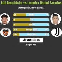 Adil Aouchiche vs Leandro Daniel Paredes h2h player stats