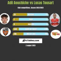 Adil Aouchiche vs Lucas Tousart h2h player stats
