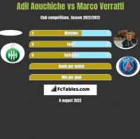 Adil Aouchiche vs Marco Verratti h2h player stats