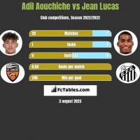 Adil Aouchiche vs Jean Lucas h2h player stats