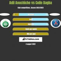 Adil Aouchiche vs Colin Dagba h2h player stats