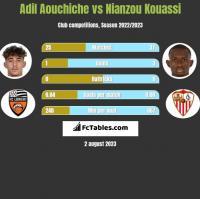 Adil Aouchiche vs Nianzou Kouassi h2h player stats