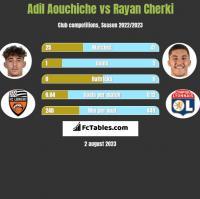 Adil Aouchiche vs Rayan Cherki h2h player stats