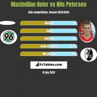 Maximilian Beier vs Nils Petersen h2h player stats