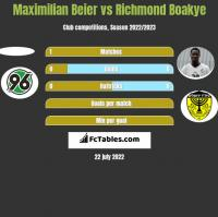Maximilian Beier vs Richmond Boakye h2h player stats