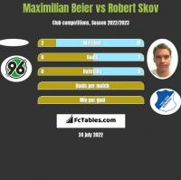Maximilian Beier vs Robert Skov h2h player stats