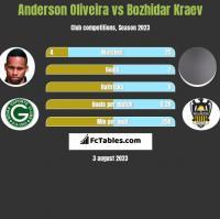 Anderson Oliveira vs Bozhidar Kraev h2h player stats