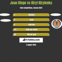 Joao Diogo vs Kiryl Kirylenka h2h player stats