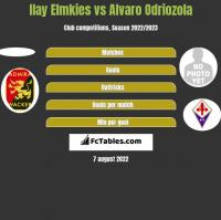 Ilay Elmkies vs Alvaro Odriozola h2h player stats