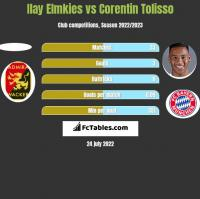 Ilay Elmkies vs Corentin Tolisso h2h player stats