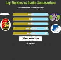 Ilay Elmkies vs Diadie Samassekou h2h player stats