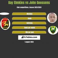 Ilay Elmkies vs John Goossens h2h player stats