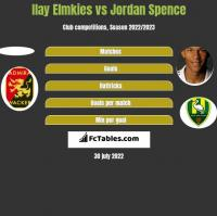 Ilay Elmkies vs Jordan Spence h2h player stats