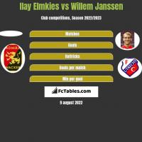 Ilay Elmkies vs Willem Janssen h2h player stats