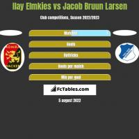 Ilay Elmkies vs Jacob Bruun Larsen h2h player stats