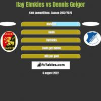 Ilay Elmkies vs Dennis Geiger h2h player stats