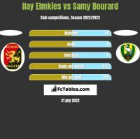 Ilay Elmkies vs Samy Bourard h2h player stats