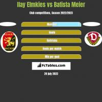 Ilay Elmkies vs Batista Meier h2h player stats