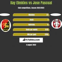 Ilay Elmkies vs Jose Pascual h2h player stats