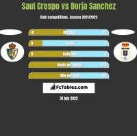 Saul Crespo vs Borja Sanchez h2h player stats