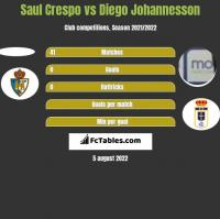 Saul Crespo vs Diego Johannesson h2h player stats
