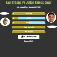 Saul Crespo vs Julian Ramos Omar h2h player stats