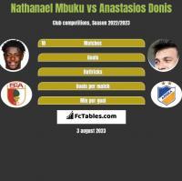 Nathanael Mbuku vs Anastasios Donis h2h player stats