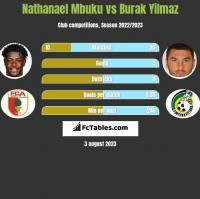 Nathanael Mbuku vs Burak Yilmaz h2h player stats