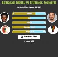 Nathanael Mbuku vs Efthimios Koulouris h2h player stats