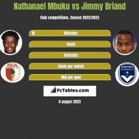 Nathanael Mbuku vs Jimmy Briand h2h player stats