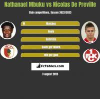 Nathanael Mbuku vs Nicolas De Preville h2h player stats