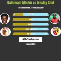 Nathanael Mbuku vs Wesley Said h2h player stats