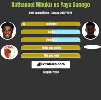 Nathanael Mbuku vs Yaya Sanogo h2h player stats