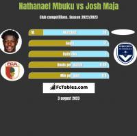 Nathanael Mbuku vs Josh Maja h2h player stats