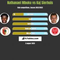 Nathanael Mbuku vs Kaj Sierhuis h2h player stats