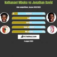 Nathanael Mbuku vs Jonathan David h2h player stats