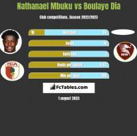 Nathanael Mbuku vs Boulaye Dia h2h player stats