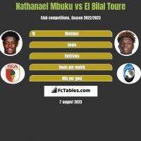 Nathanael Mbuku vs El Bilal Toure h2h player stats