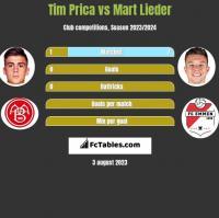 Tim Prica vs Mart Lieder h2h player stats